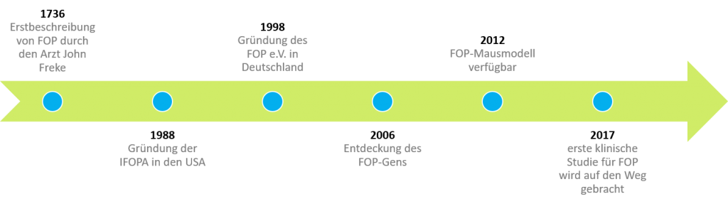 FOP-Zeitstrahl
